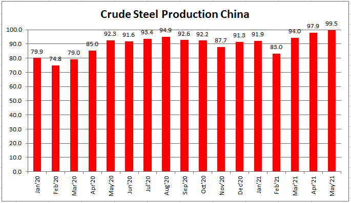 China Crude Steel Production in May 2021 at New Monthly Record
