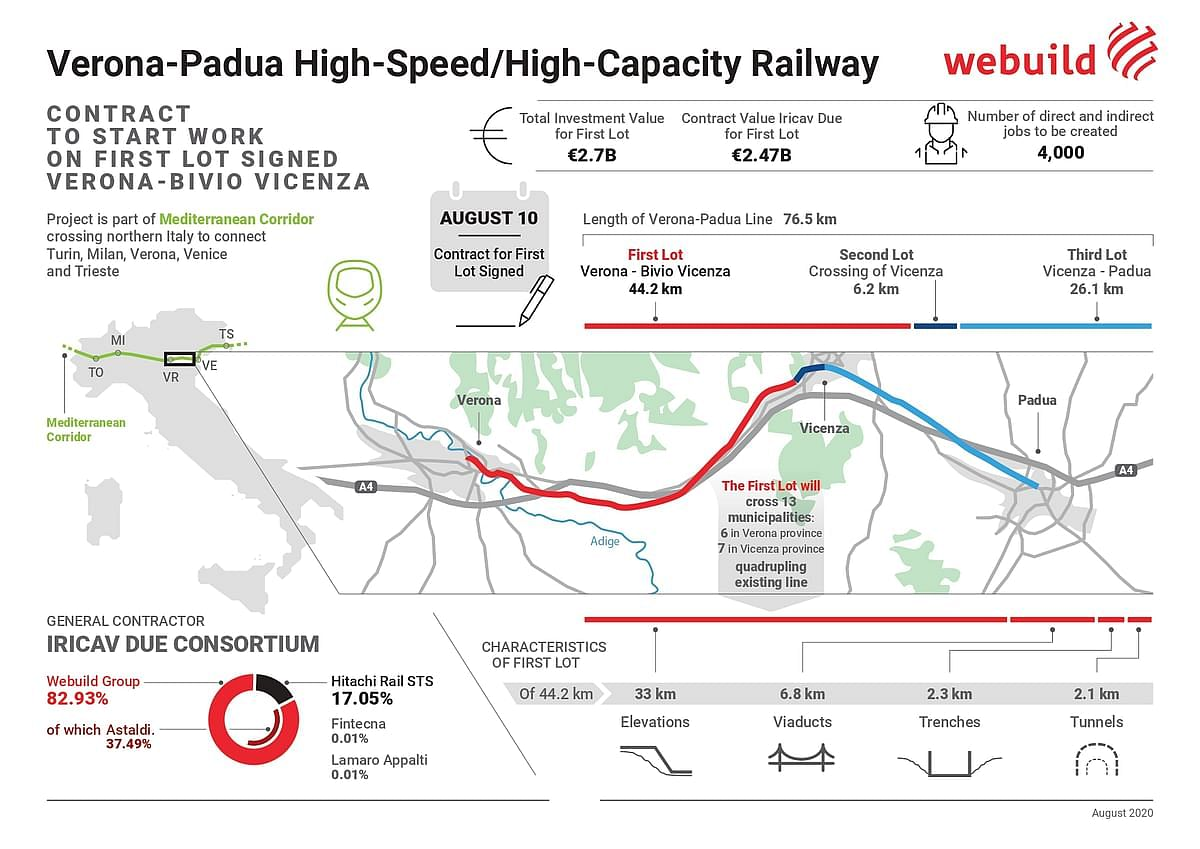 Webuild Launches Contract System for Verona Padua Railway in Italy