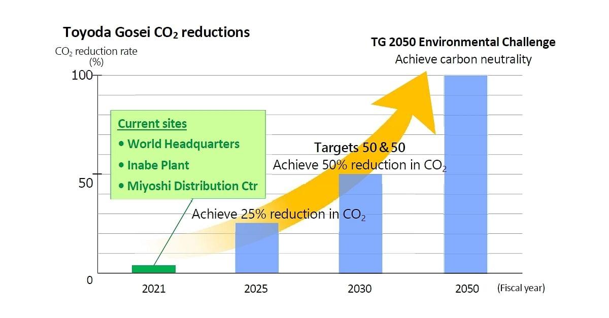 Toyoda Gosei Switches to Renewable Energy Sources