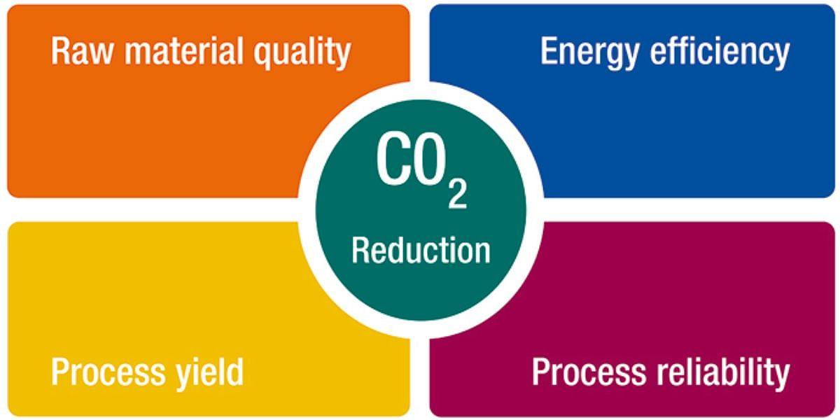NLMK Contributes to Worldsteel's Global Decarbonization Program