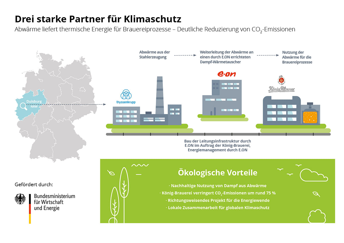 Climate Protection Project by König-Brauerei, E.ON & thyssenkrupp