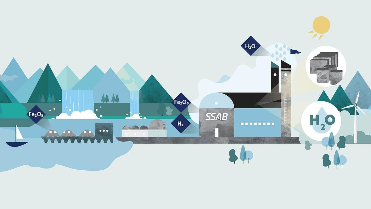 SSAB Issues Sustainability Linked Bonds