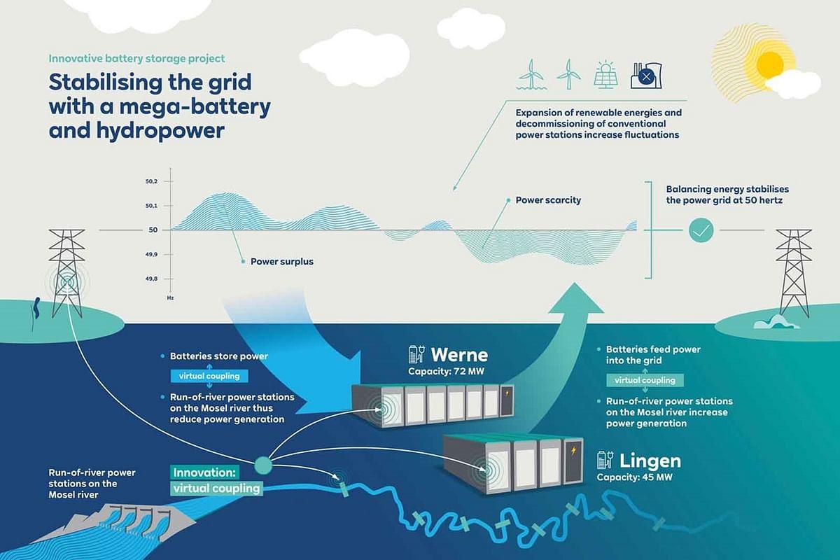RWE Building Battery Storage Facilities in Germany