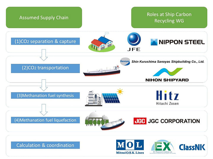 Carbon Recycled Methane Recognized as Zero Emission Ship Fuel