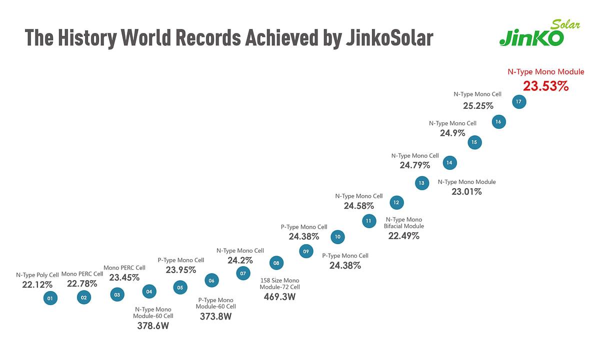JinkoSolar's Solar Module SetsNew Record for Conversion Efficiency