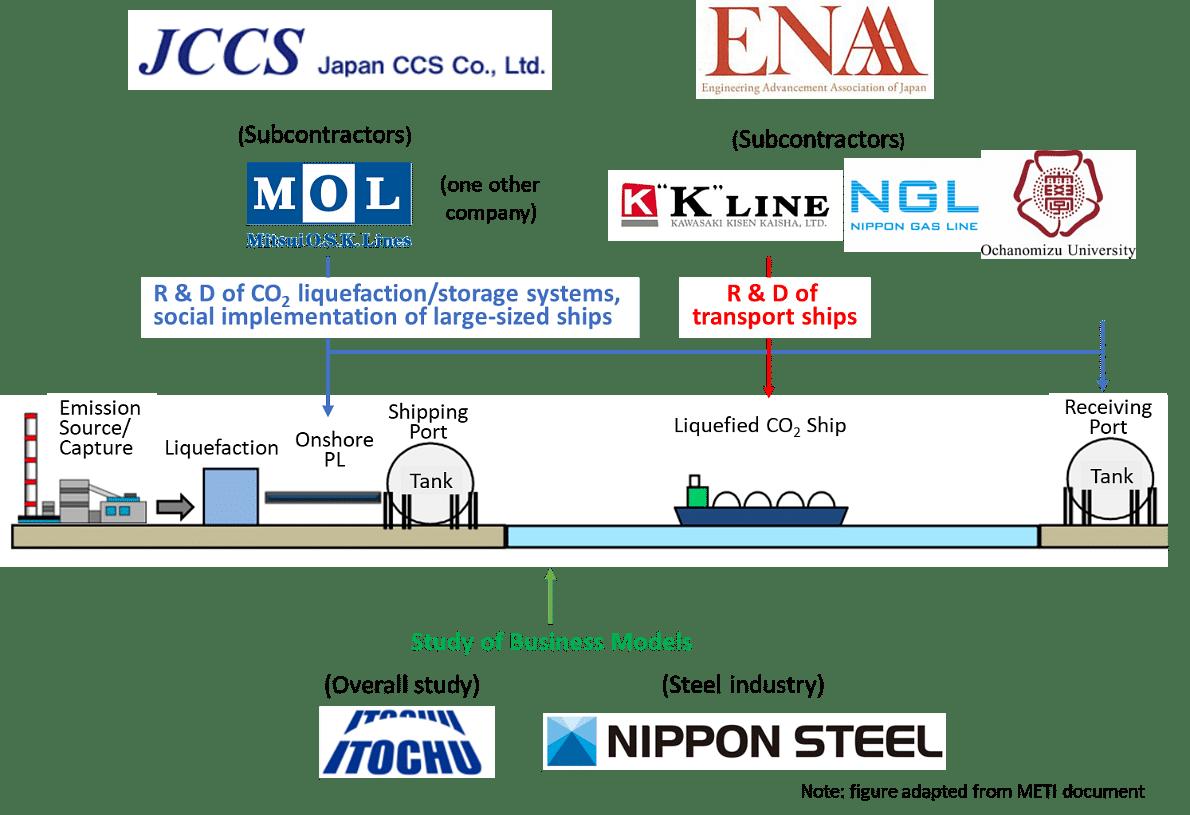 CCS, EAA, ITOCHU & Nippon Steel Start CO2 Ship Transportation R&D