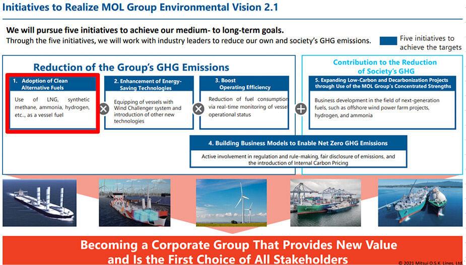 MOL's Euro Marine Logistics Starts Trials of Biofuel Car Carrier
