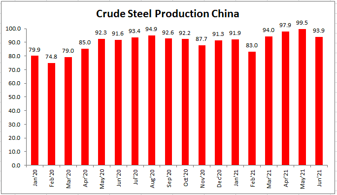 Chinese Crude Steel Output in H1 of 2021 up by 12% YoY