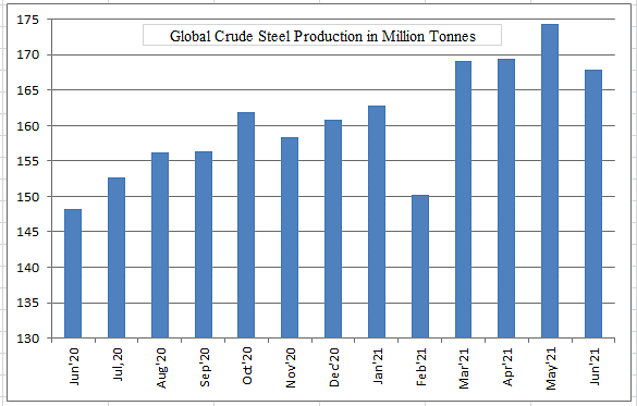Global Crude Steel Production Crosses 1 Billion Tonne Mark in H1