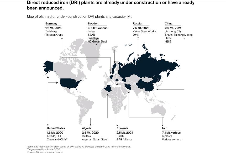 McKinsey Sees DRI Challenge in Green Steel Transition