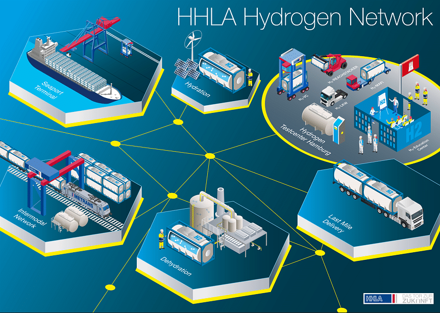 Funding for HHLA's Hydrogen Project Likely