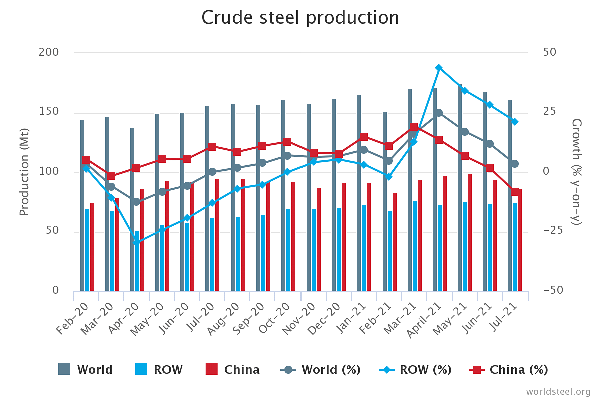 Global Crude Steel Production Slips in July'21 on Chinese Curbs