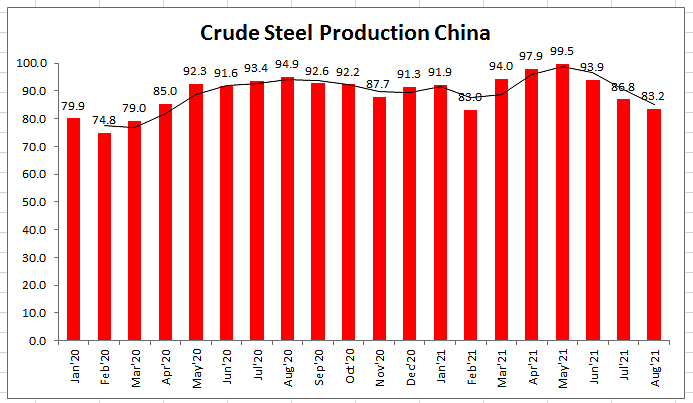 China's Crude Steel Output Shrinks to 83 Million Tonnes in August