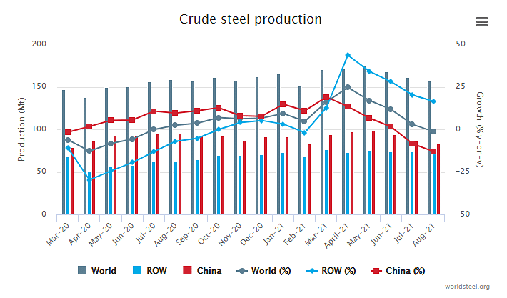 Global Crude Steel Production Dips Further Aug'21 on Chinese Curbs