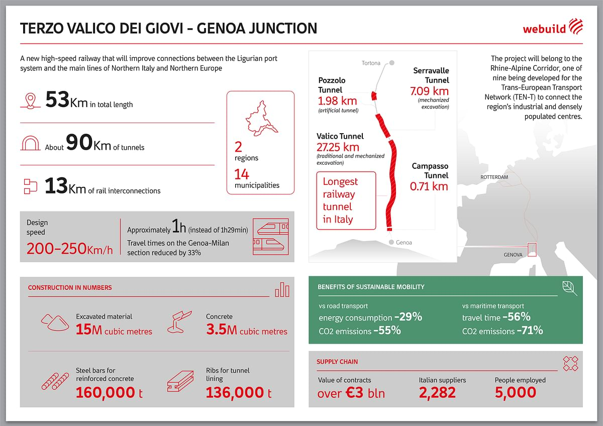 Terzo Valico to Genoa Junction Rail Section Opens