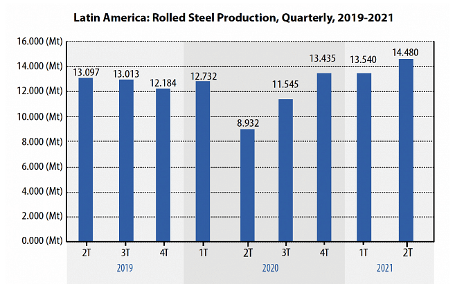 Latin American Steel Consumption Surges in Jan-May 2021