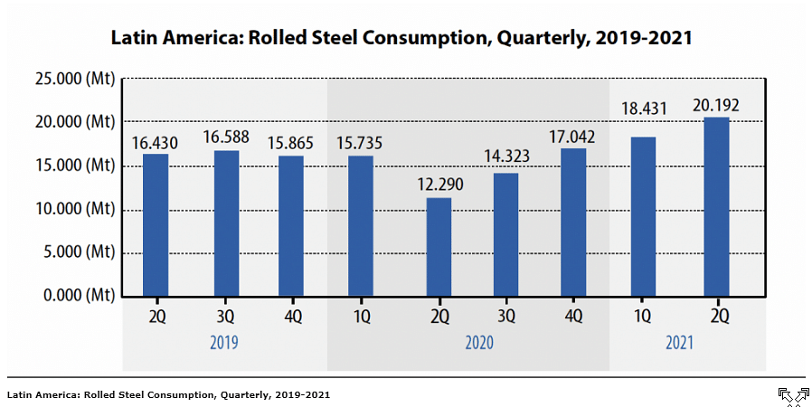 Latin American Steel Industry Maintains Recovery in Jan-Jul 2021