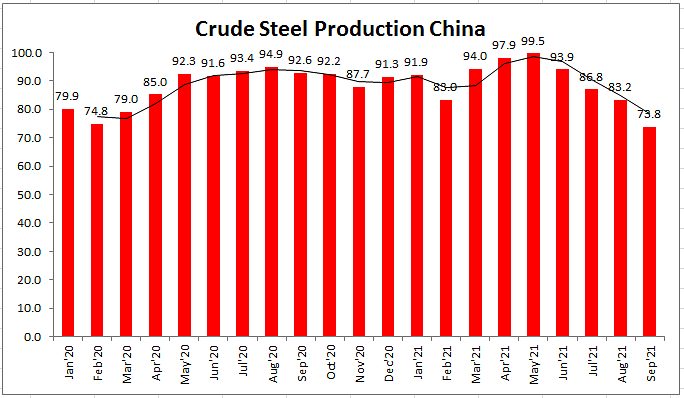 Chinese Crude Steel Output Shrinks on Power Crisis