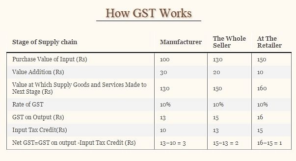 So What is GST, and What Are Its Benefits?