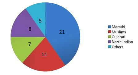 Distribution of Congress Corporators (2012)