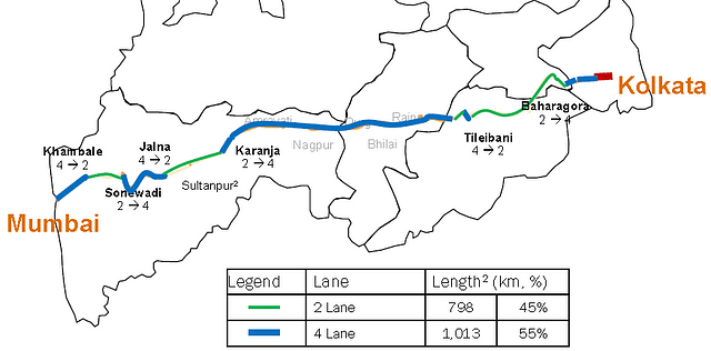 Some parts of the East-West corridor are four-laned while others are two-laned.