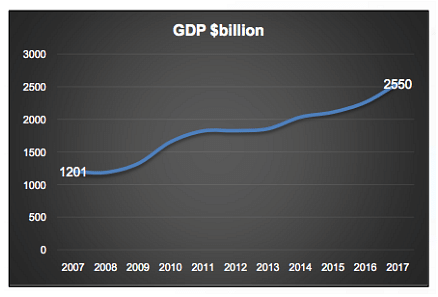 India's GDP Will Be Around $12 Trillion By 2030