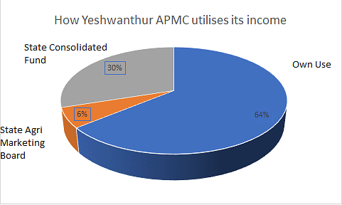 Yeshwanthpur APMC: A Perfect Example of Fiscal Federalism At Work