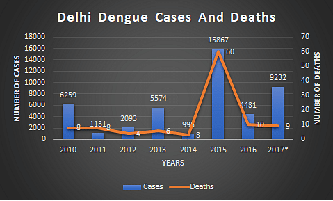 Mosquito Menace In Delhi: Can The Capital Put Up A Fight?