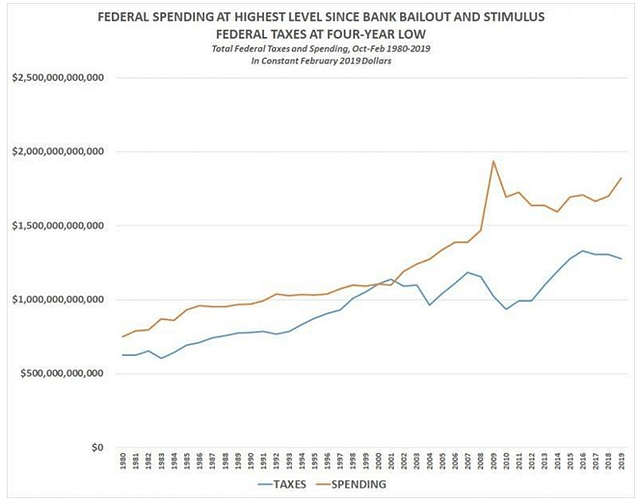 Total Federal taxes spending Oct-Feb, 1980-2019