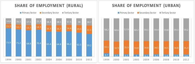 Share of Employment of Men for Rural and Urban Areas
