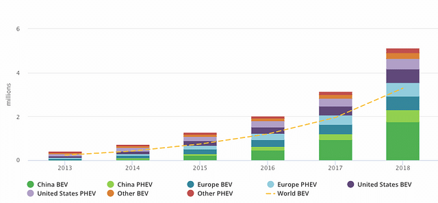 Explained: How China Is Driving The Electric Vehicle Revolution At Home
