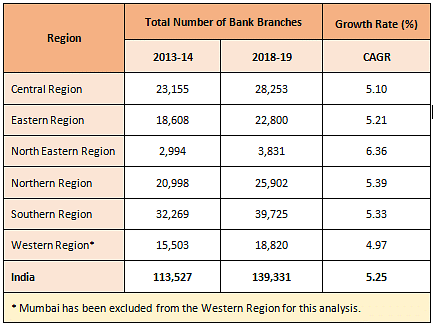 <b>Table 3.1: Growth in Number of Bank Branches</b>