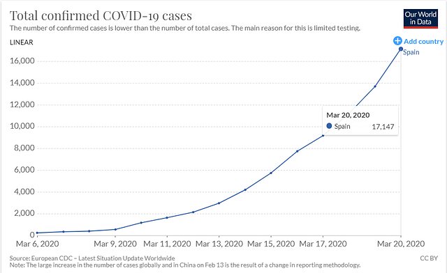 Spain had one case on 1 February. By 6 March, they had 261 cases. An exponential increase then followed.