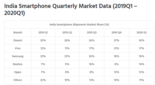 "Source: <a href=""https://www.counterpointresearch.com/india-smartphone-share/"">https://www.counterpointresearch.com/india-smartphone-share/</a>"