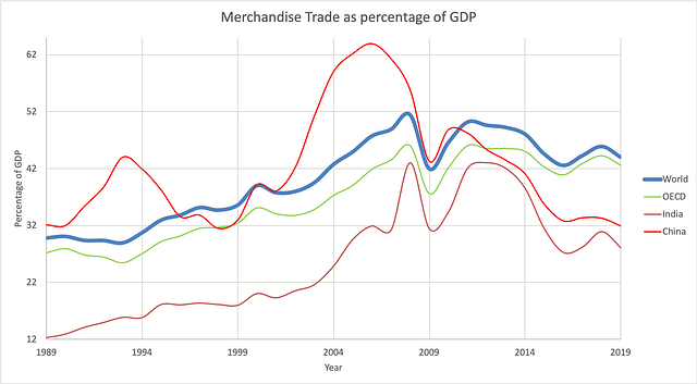Figure: Merchandise trade as percentage of GDP - Source: World Bank.
