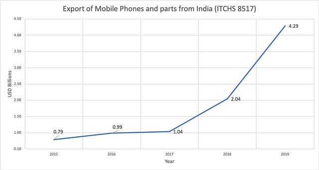 Figure: Export of mobile phones and parts from India in USD Billions - Source: UN COMTRADE.