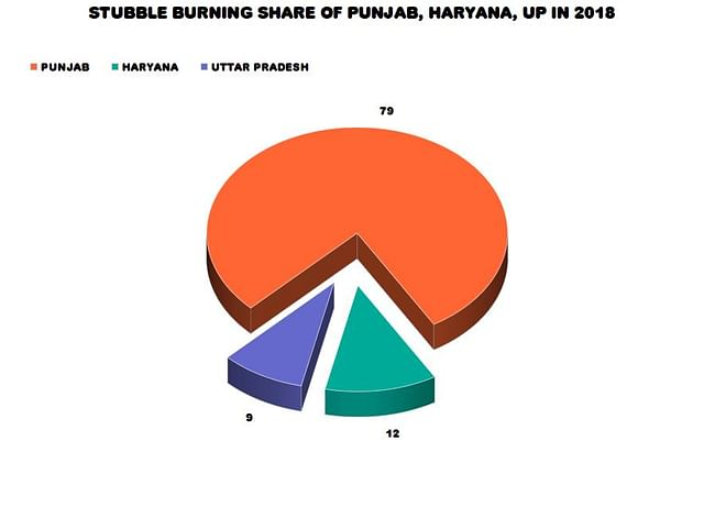 Stubble burning share between three states - Punjab, Haryana, and Uttar Pradesh