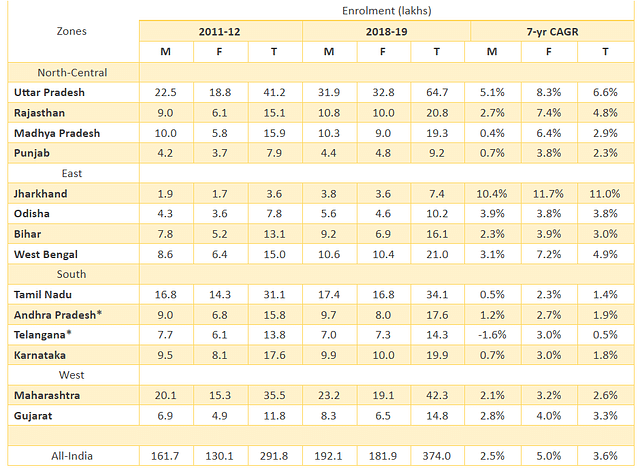 Table 1: Total enrolment across genders in representative states for 2011-12 and 2018-19. Source: AISHE [* data from 2012-13 used for AP and Telangana instead of 2011-12, CAGR adjusted accordingly]