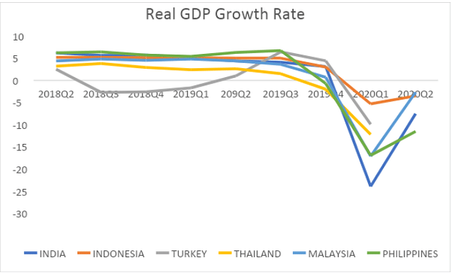 Figure 4: Real GDP Growth Rate
