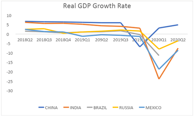 Figure 3: Real GDP Growth Rate