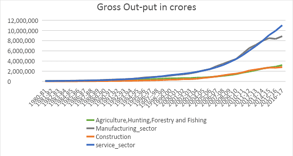 Chart 2: Growth of gross output of major sectors (1980-2016); Source: Compiled from KLEMS 2018 data, RBI