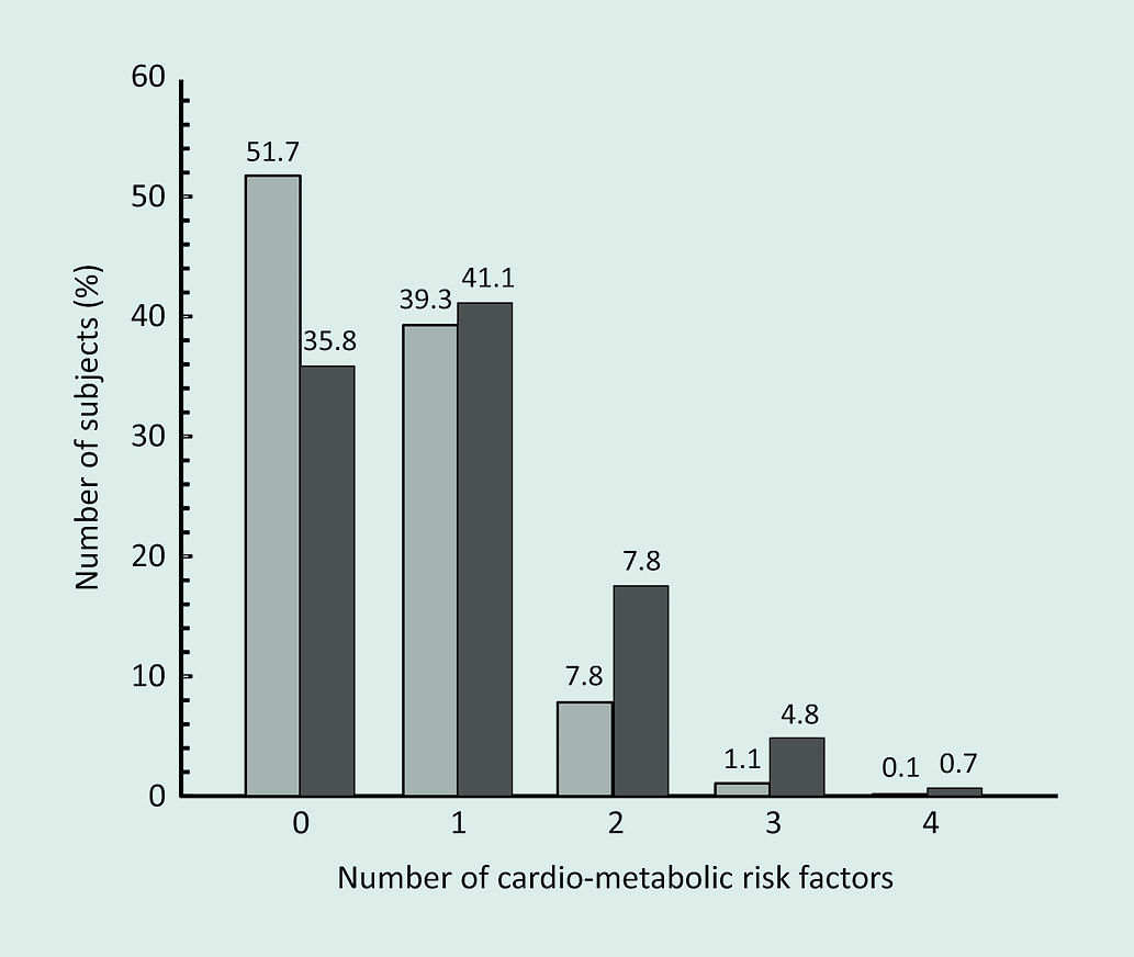 Figure 2. Relationship between obesity and the presence of multiple cardio- metabolic risk factors.