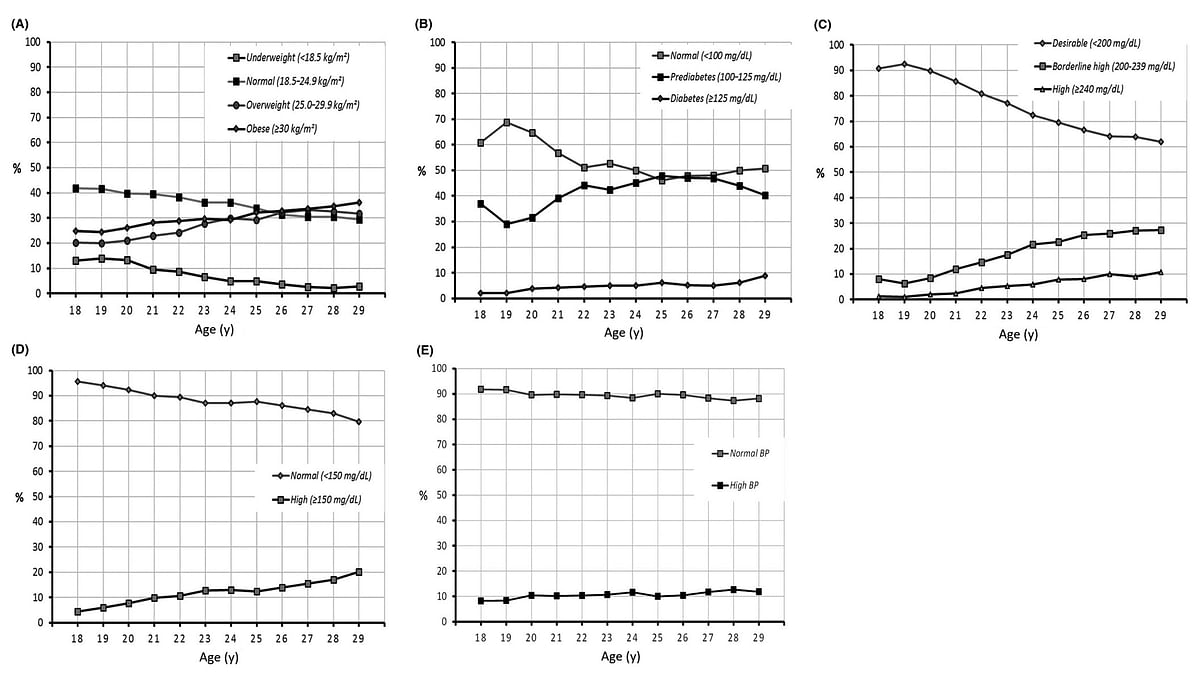 Figure 1. Body mass index, metabolic markers and blood pressure as a function of age. A, Body mass index (N = 31 610); B, fasting blood glucose (N = 27 339); C, total cholesterol (N = 27 089); D, triglycerides (N = 27 032); and E, blood pressure (N = 31 574). Data are presented as the proportion of subjects in each risk factor class as a function of age, for all subjects in whom a valid measure was available (N)