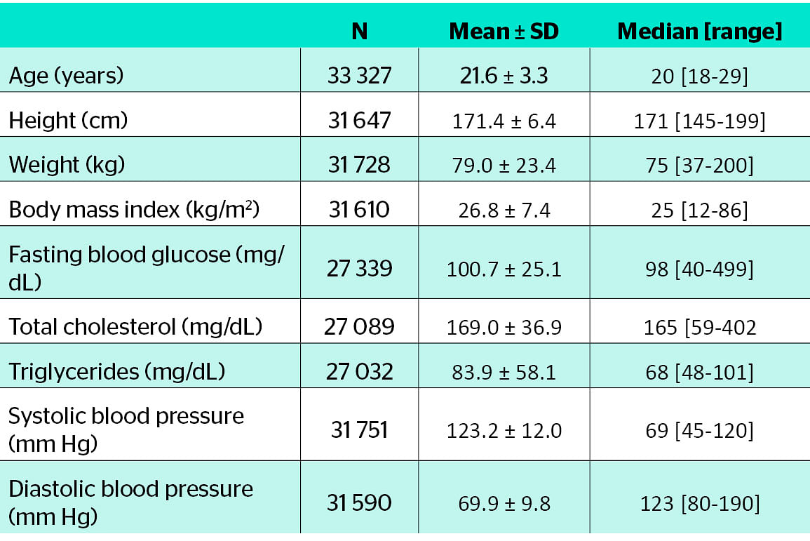 Table 1. Demographic and metabolic characteristics in the study population