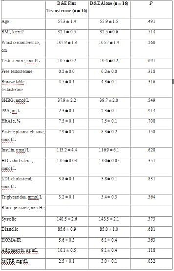 Table 3 shows Patient characteristics. •Abbreviations: BMI, body mass index; D&E, diet and exercise; HbA1c, glycosylated hemoglobin; HDL, high‐density lipoprotein; hsCRP, high‐sensitive C‐reactive protein; HOMA‐IR, homeostatic model assessment for insulin resistance; LDL, low‐density lipoprotein; PSA, prostate‐specific antigen; SHBG, sex hormone-binding globulin. Data represent mean ± SE.