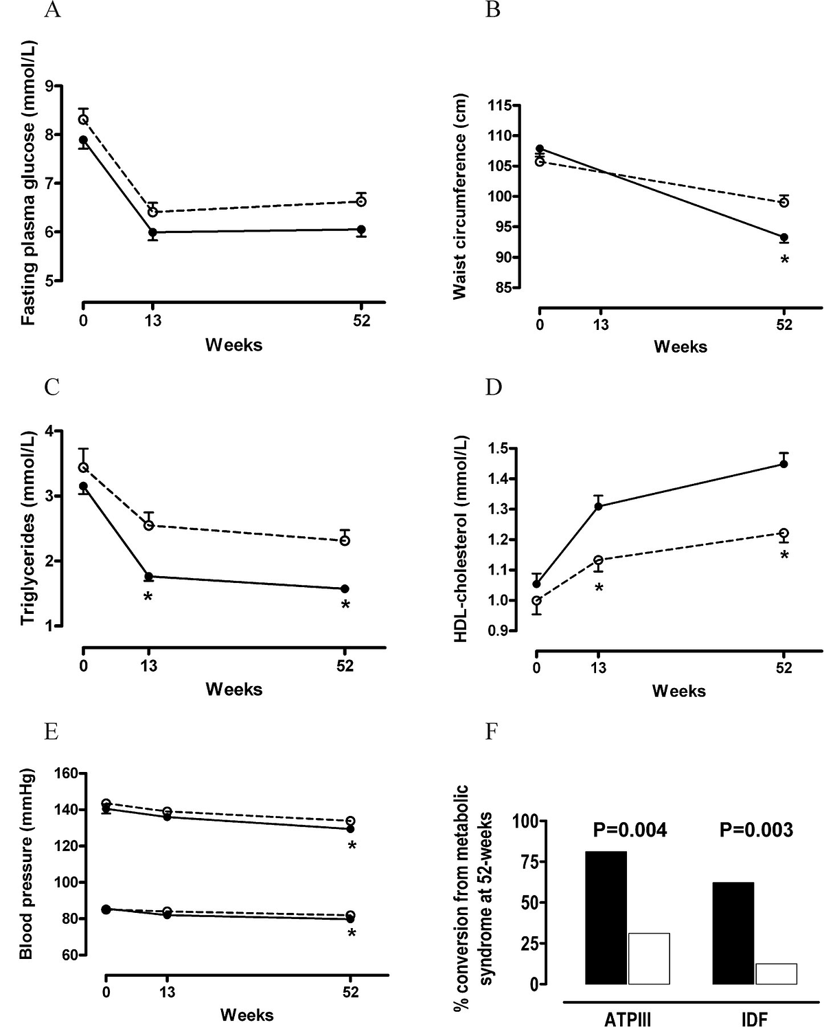 Figure 4 . Features of the metabolic syndrome and metabolic syndrome conversion rate during the period of study. (A) Fasting plasma sugar, (B) waist circumference, (C) triglycerides, (D) high‐density lipoprotein (HDL) cholesterol, (E)systolic and diastolic blood pressure, and (F)metabolic syndrome conversion rate after  52-week treatment with supervised D&E (white circles and white boxes) or in conjunction with transdermal testosterone administration (black circles and black boxes). Data represent mean and SE. ATP III indicates Adult Treatment Panel III; IDF, International Diabetes Federation; * P < .005.