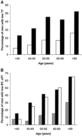Figure 6—Incidence of positive symptom score in men with low testosterone by decades of age. A: Total testosterone (TT). TT <8 nmol/l; TT <12 nmol/l. B: Bioavailable testosterone (BT) and calculated free testosterone (cFT). BT <2.5 nmol/l; BT <4 nmol/l, cFT <0.255 nmol/l.