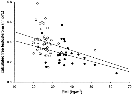 Figure 2 Correlation of calculated free testosterone (nmol/l) with BMI (kg/m2) in type 1 (r= −0.36,P< 0.05) and type 2 (r= −0.42,P< 0.05) diabetic subjects.