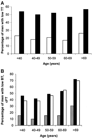 •Figure 5—Percentage of diabetic men with low and borderline low testosterone levels per decade.A: Total testosterone (TT), TT <8 nmol/l; TT <12 nmol/l.B: Bioavailable testosterone (BT) and calculated free testosterone (cFT). BT <2.5 nmol/l; BT <4 nmol/l; cFT <0.255 nmol/l.