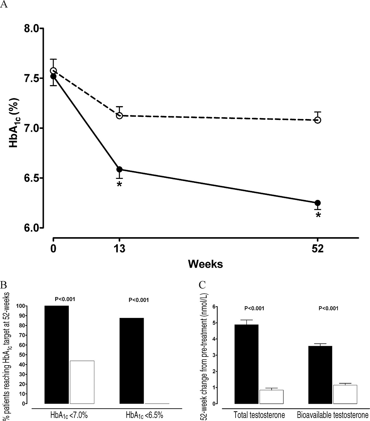 Figure 3 Glycemic control and testosterone profiles.(A)Glycosylated hemoglobin (HbA1c) values during the study periods. White circles indicate supervised D&E alone; black circles indicate supervised D&E in conjunction with transdermal testosterone administration.(B)Percentage of patients reaching at HbA1cvalues less than 7.0% (left side) and less than 6.5% (right side) White boxes indicate supervised D&E alone; black boxes, supervised D&E along with transdermal testosterone administration.(C)Change in total serum testosterone and bioavailable testosterone levels after 52‐week treatment with supervised D&E (white boxes) or in combination with transdermal testosterone administration (black boxes). Data represent mean and SE. * P < .001.